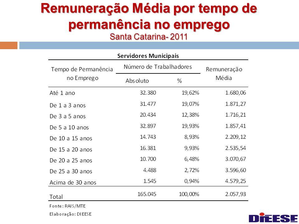 Remuneração Média por tempo de permanência no emprego Santa Catarina- 2011