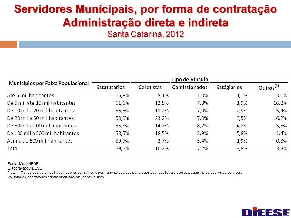 Servidores Municipais, por forma de contratação Administração direta e indireta Santa Catarina, 2012 Fonte: Munic/IBGE Elaboração: DIEESE Nota:1. Outr