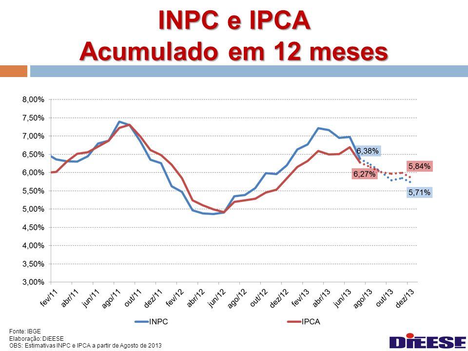 Fonte: IBGE Elaboração: DiEESE OBS: Estimativas INPC e IPCA a partir de Agosto de 2013 INPC e IPCA Acumulado em 12 meses