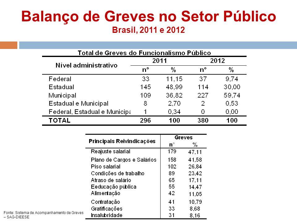 Balanço de Greves no Setor Público Brasil, 2011 e 2012 Fonte: Sistema de Acompanhamento de Greves – SAG-DIEESE