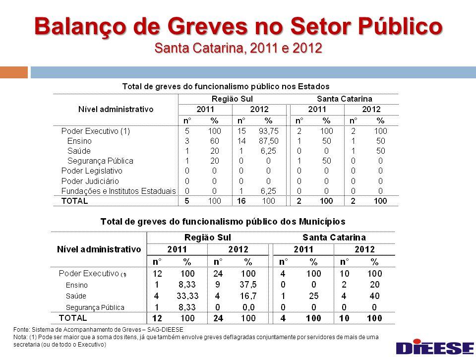 Balanço de Greves no Setor Público Santa Catarina, 2011 e 2012 Fonte: Sistema de Acompanhamento de Greves – SAG-DIEESE Nota: (1) Pode ser maior que a