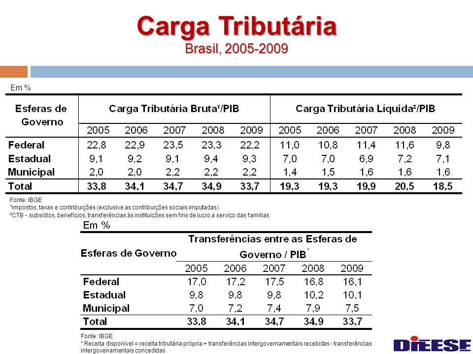 Carga Tributária Brasil, 2005-2009 Em % Fonte: IBGE ¹impostos, taxas e contribuições (exclusive as contribuições sociais imputadas). ²CTB - subsídios,