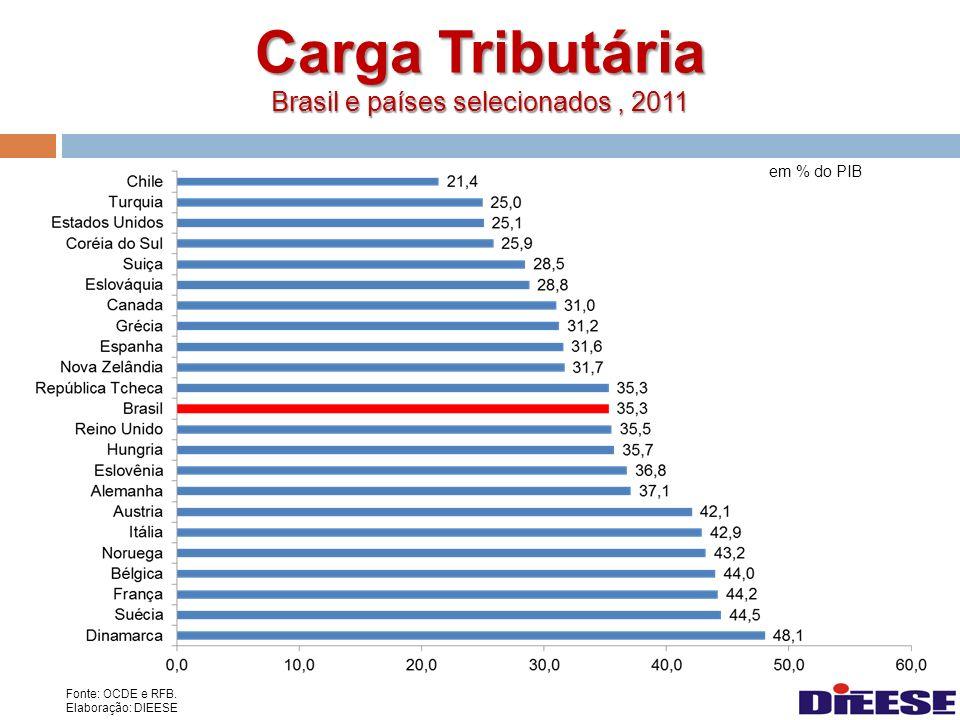 Carga Tributária Brasil e países selecionados, 2011 em % do PIB Fonte: OCDE e RFB. Elaboração: DIEESE