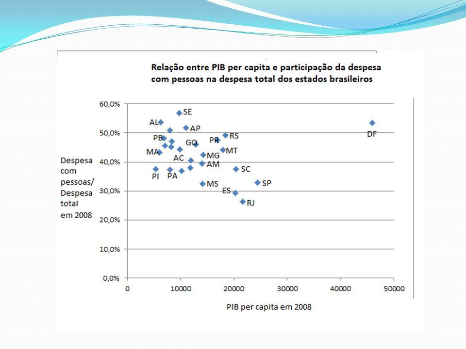 Alguns pontos para uma discussão Importância das Despesas com Pessoal para o equilíbrio fiscal A obsolescência do conceito de RCL Incompressibilidade da Despesa com Pessoal e as flutuações do resultado fiscal na estabilidade de preços