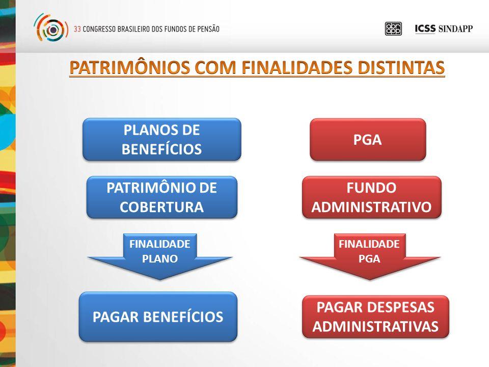 PLANOS DE BENEFÍCIOS PATRIMÔNIO DE COBERTURA FUNDO ADMINISTRATIVO PGA FINALIDADE PLANO PAGAR BENEFÍCIOS PAGAR DESPESAS ADMINISTRATIVAS FINALIDADE PGA