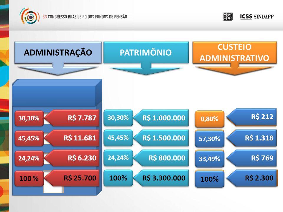 ADM = PGA 1º andar = Plano 1 2º andar = Plano 2 3º andar = Plano 3 R$ 1.000.000 R$ 1.500.000 R$ 800.000 PATRIMÔNIO R$ 3.300.000 TAXA DE CONDOMÍNIO R$