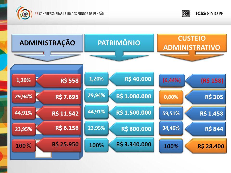 ADM = PGA 1º andar = Plano 1 2º andar = Plano 2 3º andar = Plano 3 4º andar = Plano 4 R$ 1.000.000 R$ 1.500.000 R$ 800.000 PATRIMÔNIO R$ 3.300.000 R$