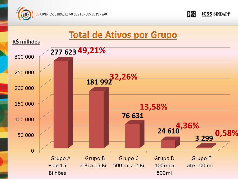 R$ milhões 49,21% 32,26% 13,58% 4,36% 0,58%