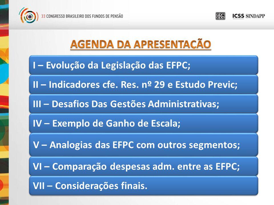 I – Evolução da Legislação das EFPC; II – Indicadores cfe. Res. nº 29 e Estudo Previc; III – Desafios Das Gestões Administrativas; IV – Exemplo de Gan