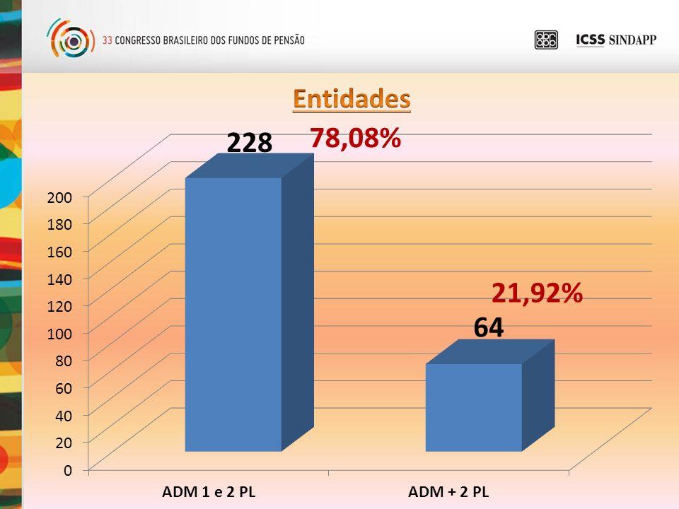 50,34%49,66% ADM 2 PLANOS 78,08% 21,92%