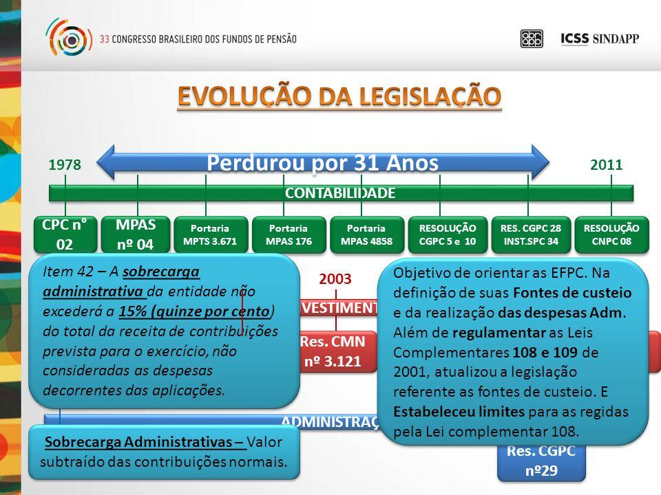 RESOLUÇÃO CGPC Nº 29 Custeio Adm – Recursos p/cobertura das despesas Administrativas.