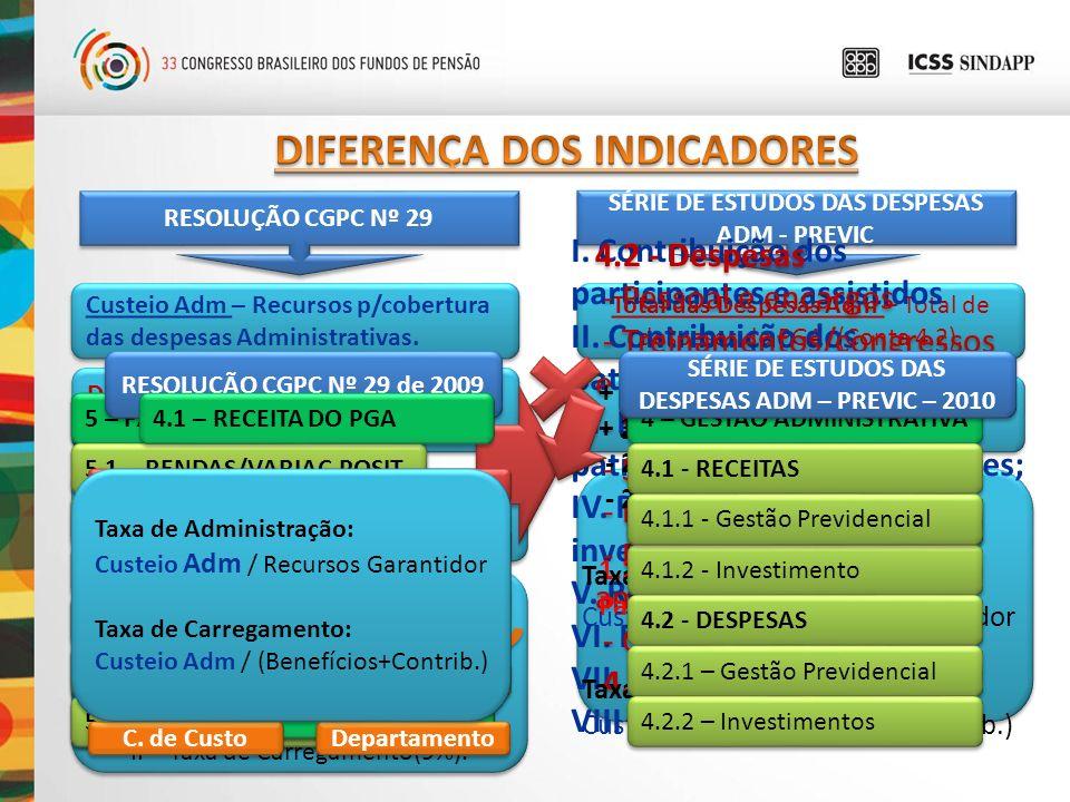 RESOLUÇÃO CGPC Nº 29 Custeio Adm – Recursos p/cobertura das despesas Administrativas. Despesas Adm – Gastos realizados pela Entidade na administração.