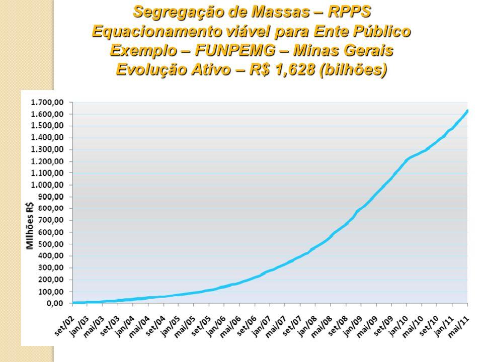 Segregação de Massas – RPPS Equacionamento viável para Ente Público Exemplo – FUNPEMG – Minas Gerais Evolução Ativo – R$ 1,628 (bilhões)