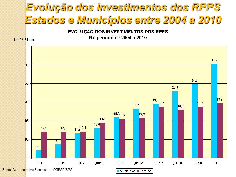 Fonte: Demonstrativo Financeiro – DRPSP/SPS Evolução dos Investimentos dos RPPS Estados e Municípios entre 2004 a 2010