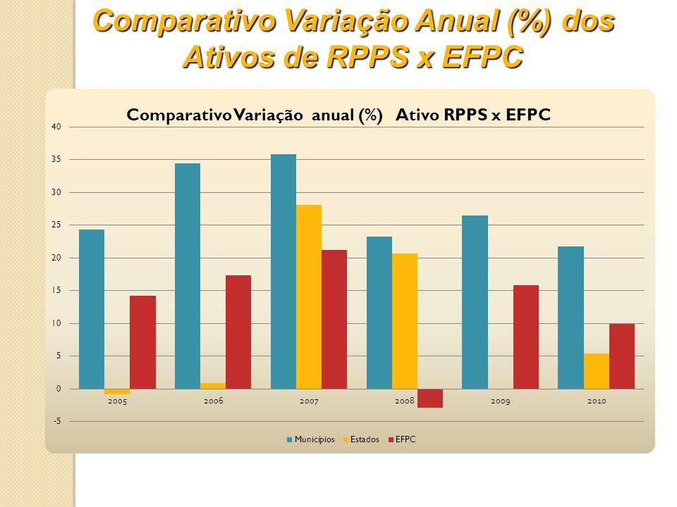 Comparativo Variação Anual (%) dos Ativos de RPPS x EFPC
