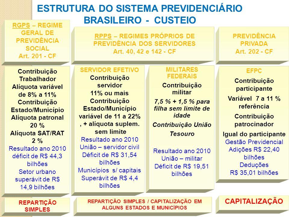 ESTRUTURA DO SISTEMA PREVIDENCIÁRIO BRASILEIRO - CUSTEIO Contribuição Trabalhador Alíquota variável de 8% a 11% Contribuição Estado/Município Alíquota