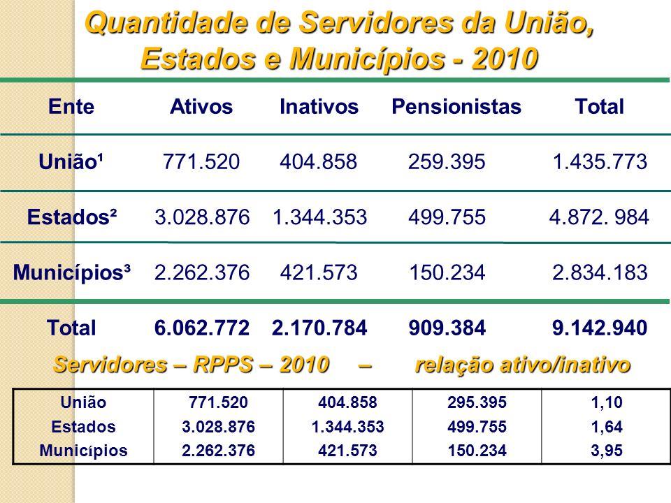 Quantidade de Servidores da União, Estados e Municípios - 2010 EnteAtivosInativos PensionistasTotal União¹771.520404.858259.3951.435.773 Estados²3.028