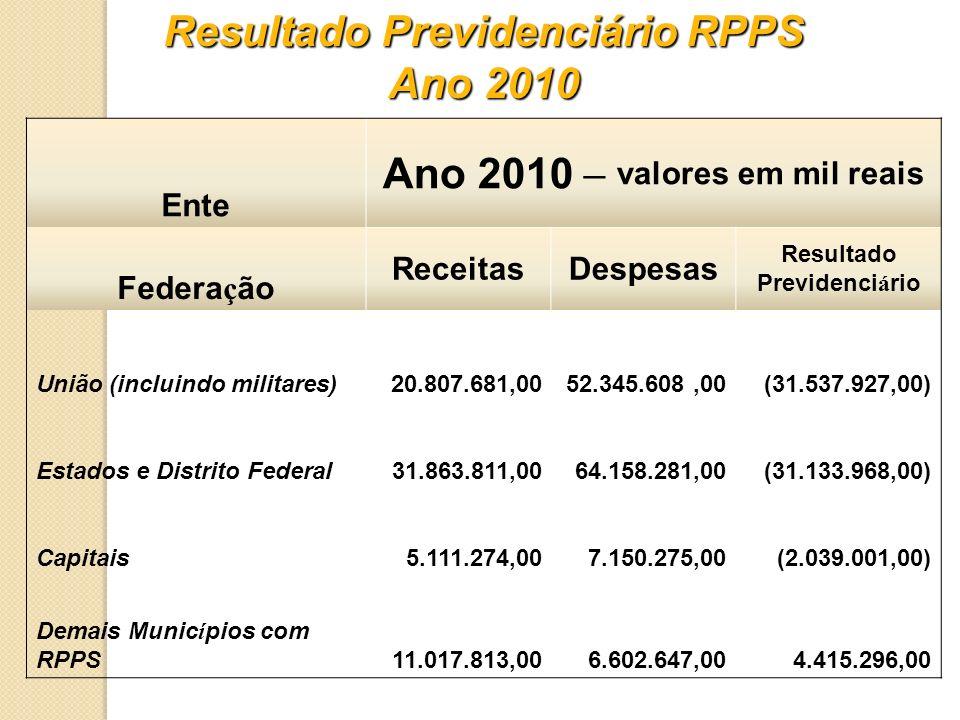 Ente Ano 2010 – valores em mil reais Federa ç ão ReceitasDespesas Resultado Previdenciário União (incluindo militares) 20.807.681,0052.345.608,00 (31.