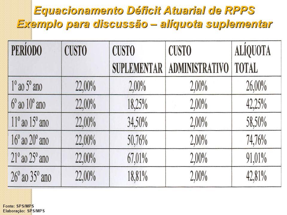 Regime Próprio de Previdência Social – RPPS Taxa de administração Art.
