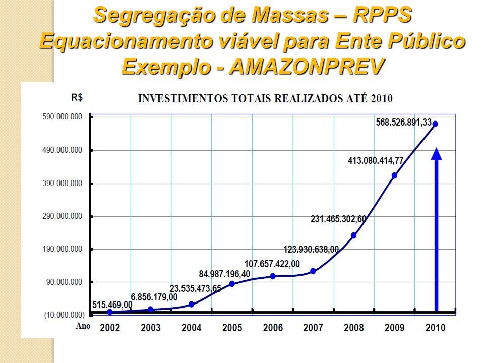Segregação de Massas – RPPS Equacionamento viável para Ente Público Exemplo - AMAZONPREV