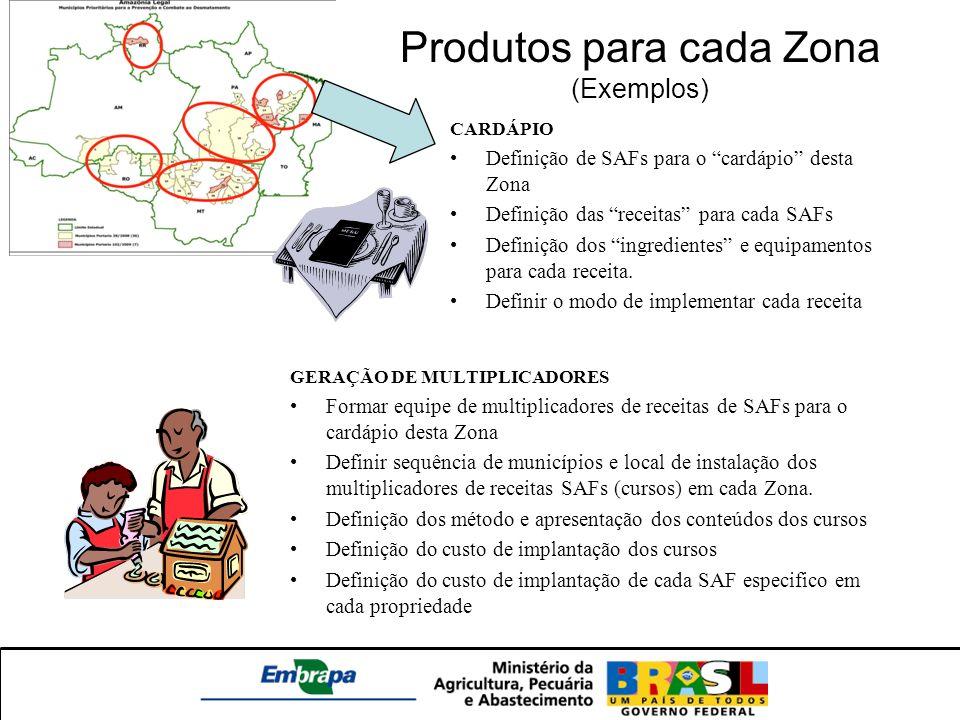 Produtos para cada Zona (Exemplos) CARDÁPIO Definição de SAFs para o cardápio desta Zona Definição das receitas para cada SAFs Definição dos ingredien