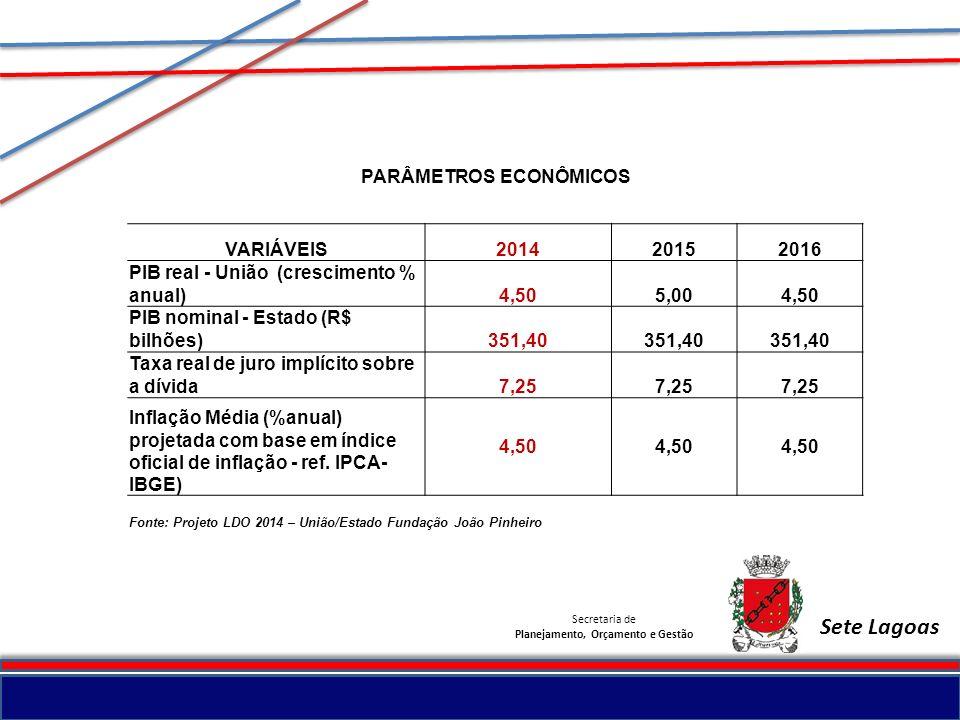 Secretaria de Planejamento, Orçamento e Gestão Sete Lagoas PARÂMETROS ECONÔMICOS VARIÁVEIS201420152016 PIB real - União (crescimento % anual)4,505,004