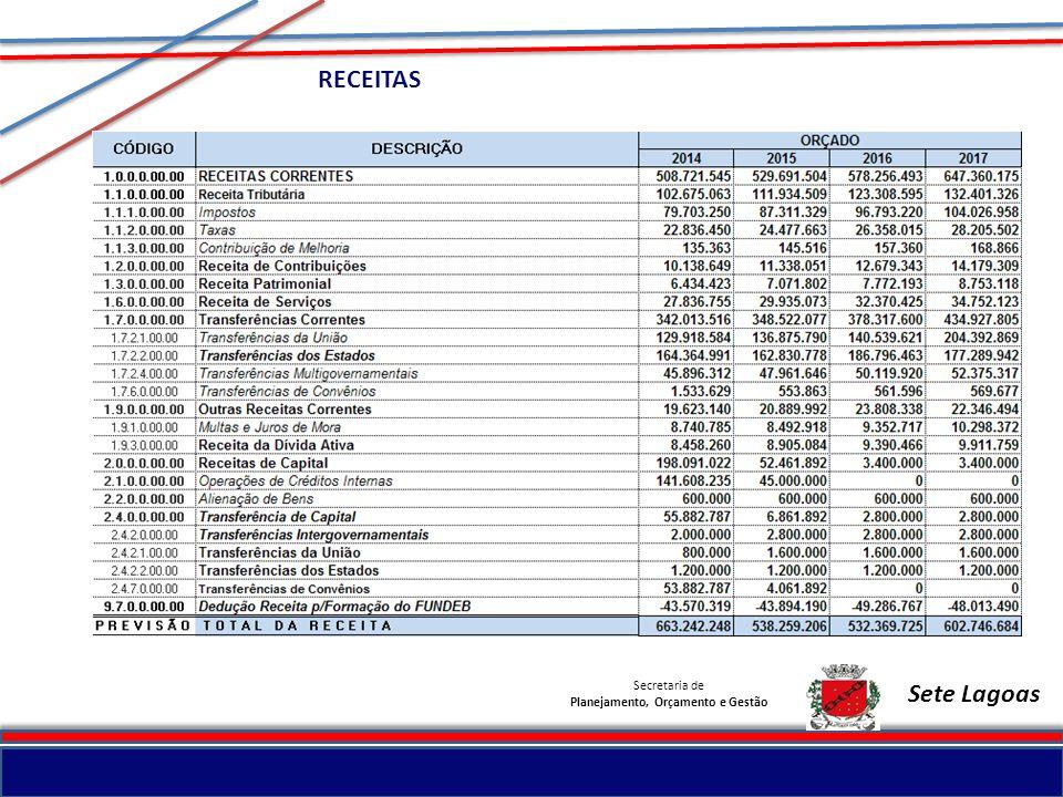 Secretaria de Planejamento, Orçamento e Gestão Sete Lagoas RECEITAS