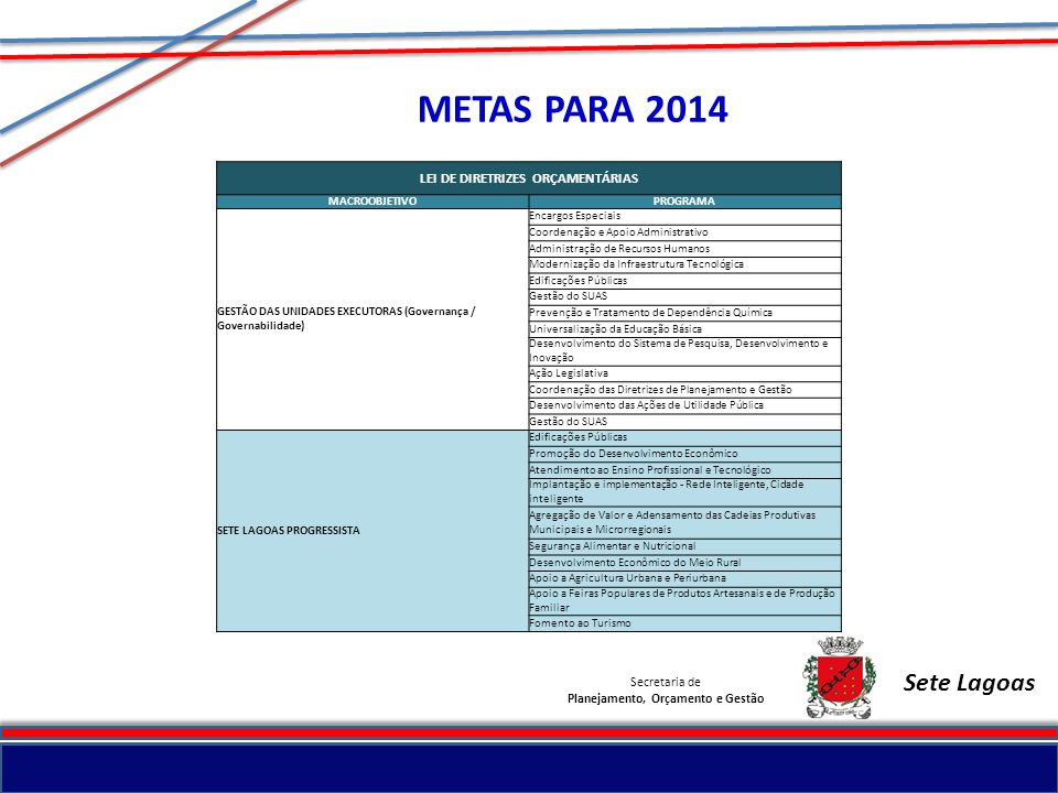 Secretaria de Planejamento, Orçamento e Gestão Sete Lagoas METAS PARA 2014 LEI DE DIRETRIZES ORÇAMENTÁRIAS MACROOBJETIVOPROGRAMA GESTÃO DAS UNIDADES E