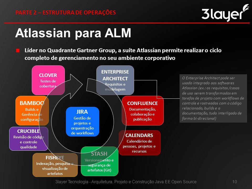 Atlassian para ALM Líder no Quadrante Gartner Group, a suíte Atlassian permite realizar o ciclo completo de gerenciamento no seu ambiente corporativo