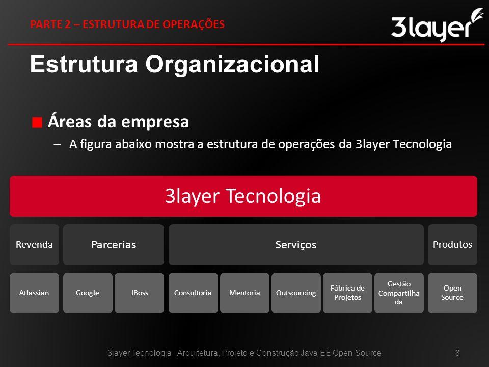 Estrutura Organizacional Áreas da empresa –A figura abaixo mostra a estrutura de operações da 3layer Tecnologia 3layer Tecnologia - Arquitetura, Proje