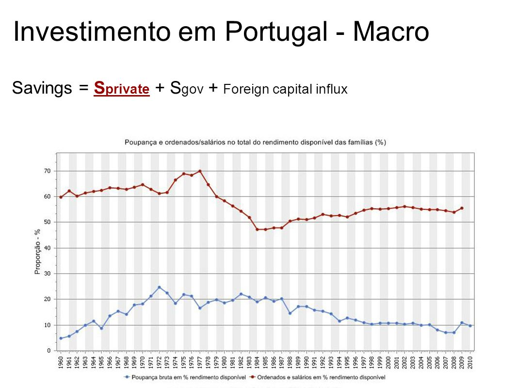 Investimento em Portugal - Macro Savings = S private + S gov + Foreign capital influx