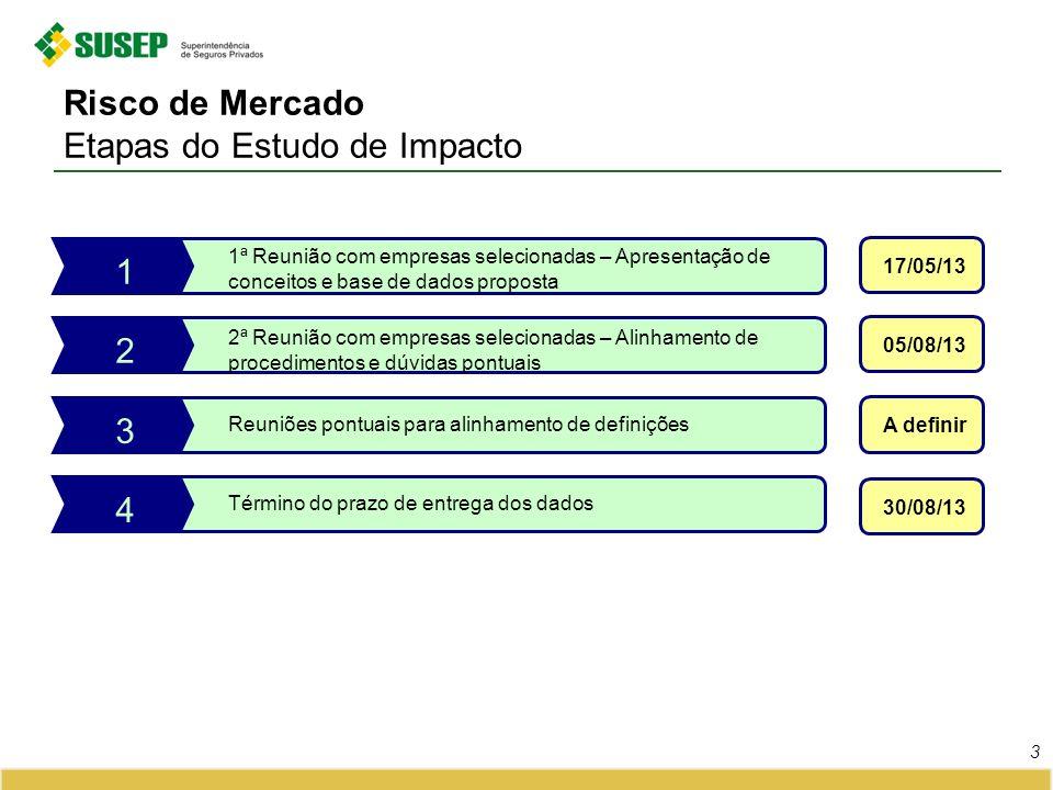 Risco de Mercado Etapas do Estudo de Impacto 3 1ª Reunião com empresas selecionadas – Apresentação de conceitos e base de dados proposta 1 17/05/13 2ª