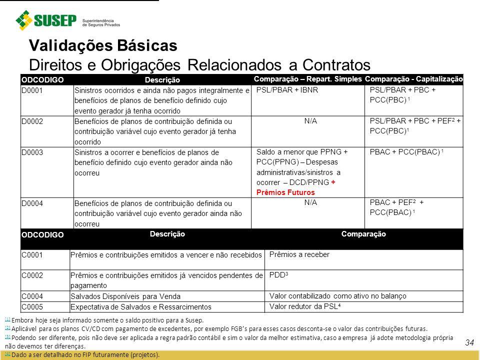 34 Validações Básicas Direitos e Obrigações Relacionados a Contratos ODCODIGODescrição Comparação – Repart. SimplesComparação - Capitalização D0001 Si