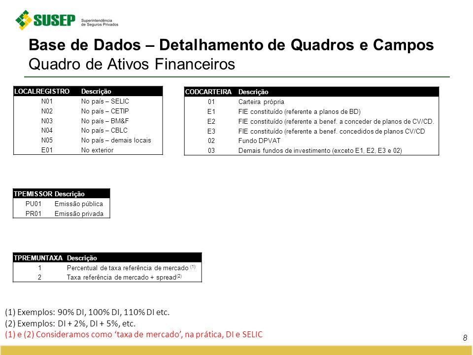 CODCARTEIRADescrição 01Carteira própria E1FIE constituído (referente a planos de BD) E2FIE constituído (referente a benef. a conceder de planos de CV/
