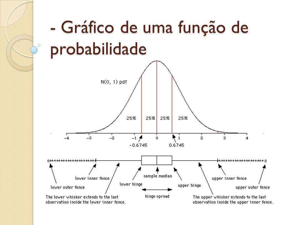 - Gráfico de uma função de probabilidade