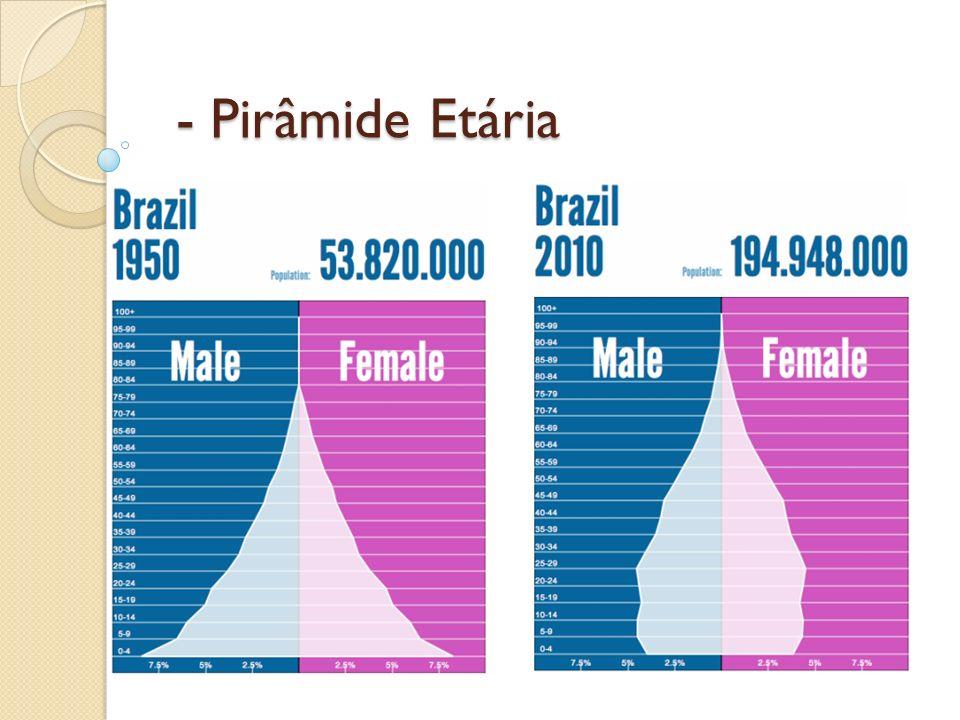 - Pirâmide Etária - Pirâmide Etária