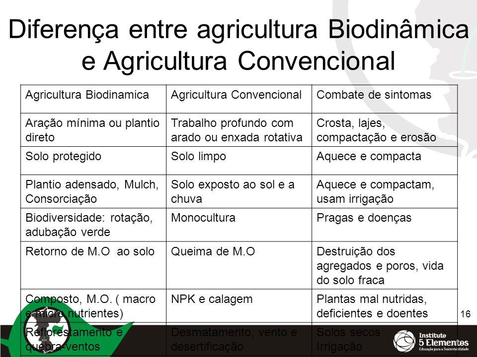 16 Diferença entre agricultura Biodinâmica e Agricultura Convencional Agricultura BiodinamicaAgricultura ConvencionalCombate de sintomas Aração mínima