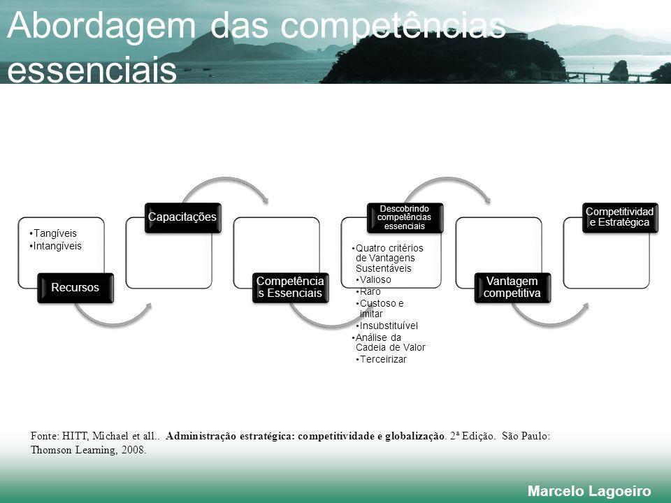 Marcelo Lagoeiro Abordagem das competências essenciais Fonte: HITT, Michael et all..
