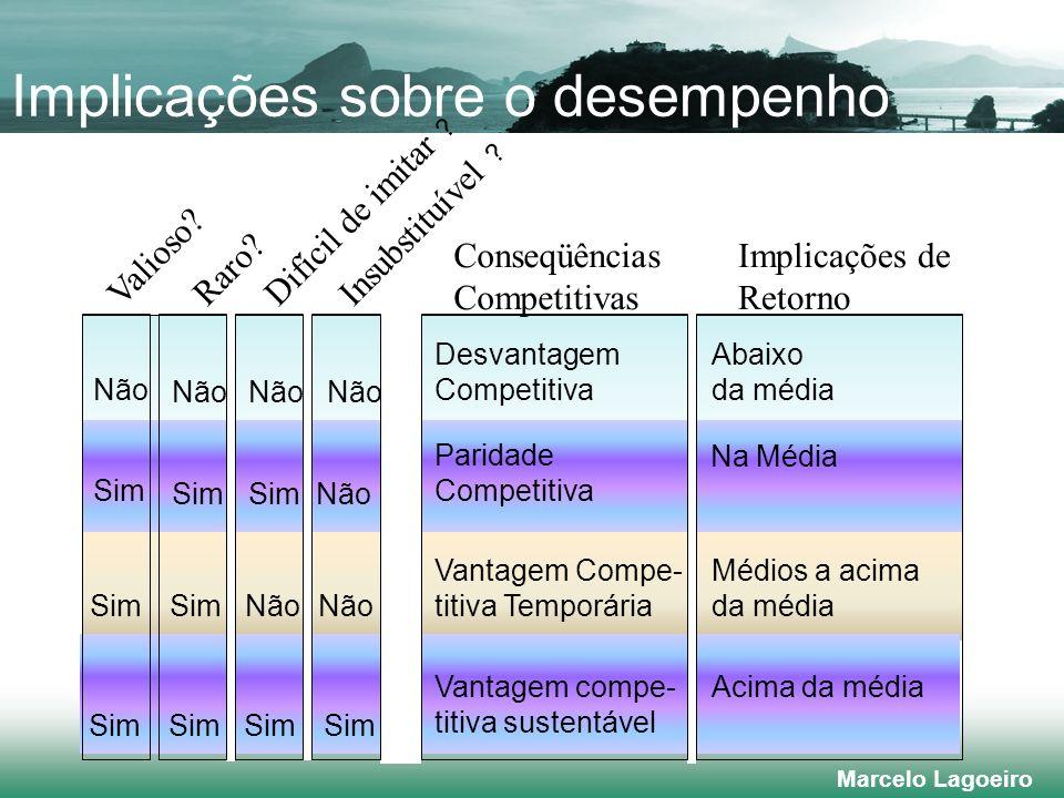 Marcelo Lagoeiro Implicações sobre o desempenho Valioso.
