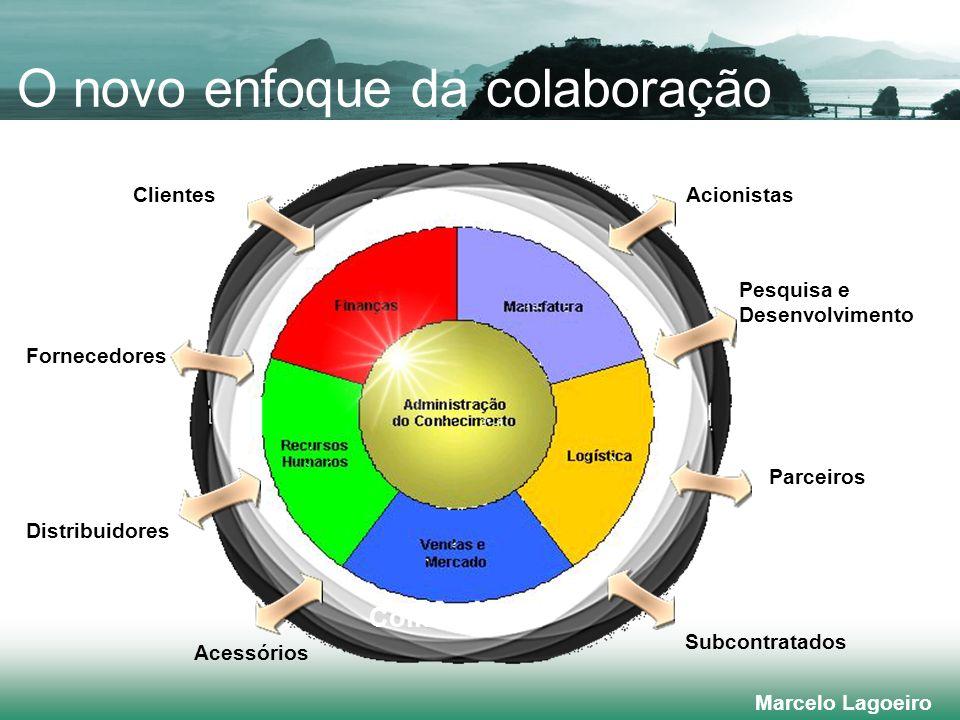 Marcelo Lagoeiro O novo enfoque da colaboração Distribuidores Clientes Fornecedores Subcontratados Parceiros Acessórios Acionistas Pesquisa e Desenvolvimento Collaboration Internet