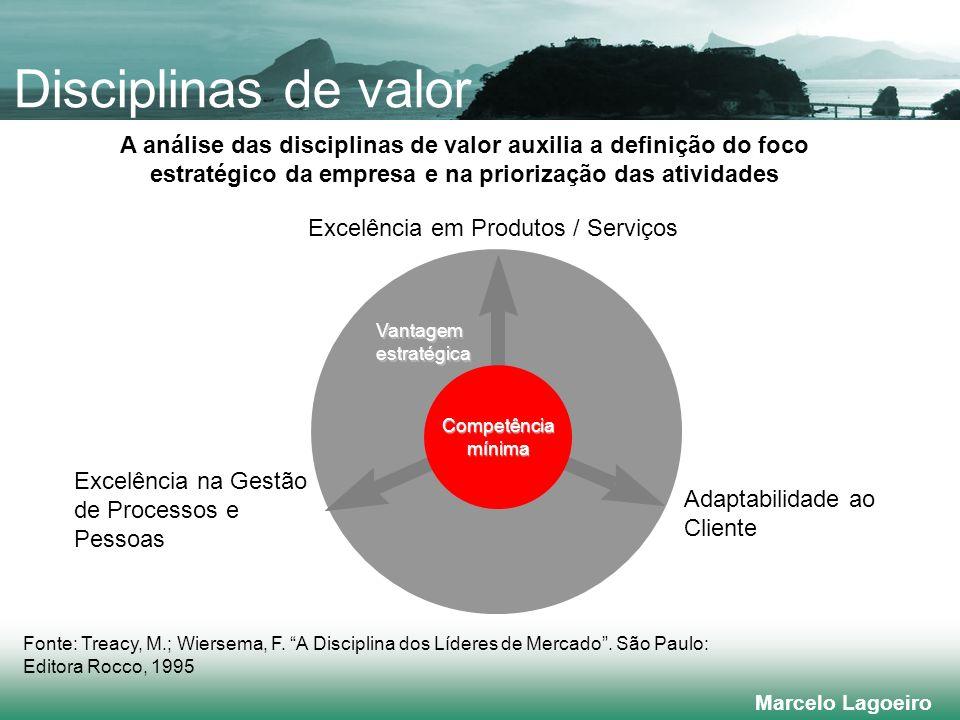 Marcelo Lagoeiro Disciplinas de valor Excelência em Produtos / Serviços Excelência na Gestão de Processos e Pessoas Adaptabilidade ao Cliente Fonte: Treacy, M.; Wiersema, F.