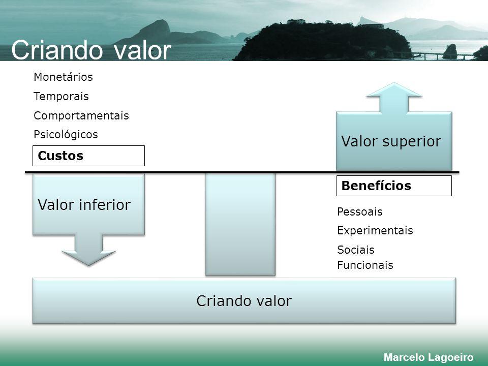 Marcelo Lagoeiro Criando valor Valor superior Valor inferior Monetários Psicológicos Comportamentais Custos Temporais Funcionais Sociais Pessoais Experimentais Benefícios Criando valor