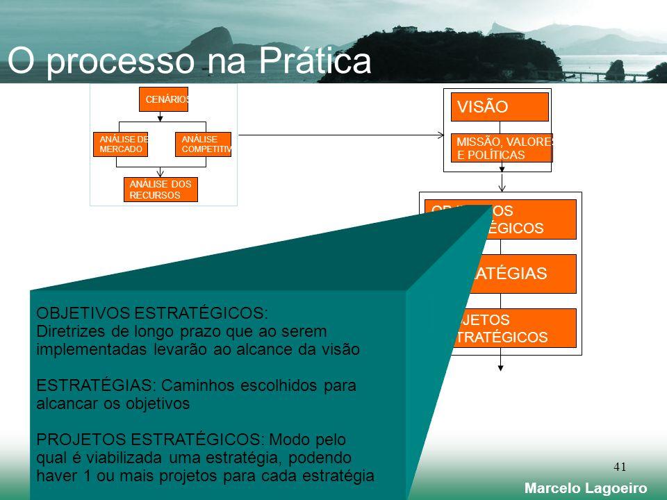 Marcelo Lagoeiro 41 OBJETIVOS ESTRATÉGICOS ESTRATÉGIAS PROJETOS ESTRATÉGICOS OBJETIVOS ESTRATÉGICOS: Diretrizes de longo prazo que ao serem implementadas levarão ao alcance da visão ESTRATÉGIAS: Caminhos escolhidos para alcancar os objetivos PROJETOS ESTRATÉGICOS: Modo pelo qual é viabilizada uma estratégia, podendo haver 1 ou mais projetos para cada estratégia ANÁLISE DE MERCADO ANÁLISE COMPETITIVA ANÁLISE DOS RECURSOS CENÁRIOS VISÃO MISSÃO, VALORES E POLÍTICAS O processo na Prática