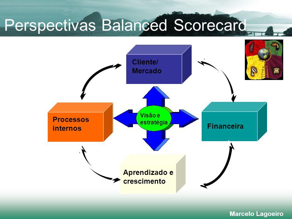Marcelo Lagoeiro Perspectivas Balanced Scorecard Financeira Cliente/ Mercado Processos internos Aprendizado e crescimento Visão e estratégia
