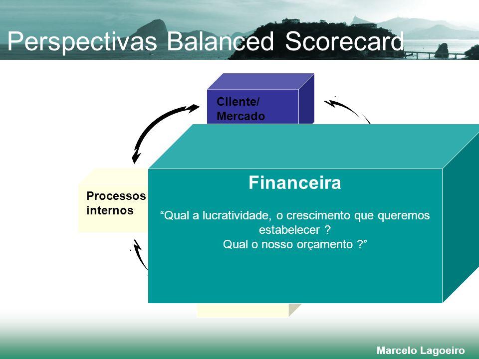 Marcelo Lagoeiro Financeira Processos internos Aprendizado e crescimento Visão e estratégia Cliente/ Mercado Financeira Qual a lucratividade, o crescimento que queremos estabelecer .