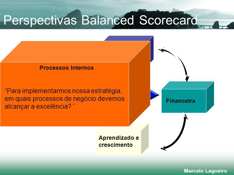 Marcelo Lagoeiro Financeira Processos internos Aprendizado e crescimento Visão e estratégia Cliente/ Mercado Processos Internos Para implementarmos nossa estratégia, em quais processos de negócio devemos alcançar a excelência.