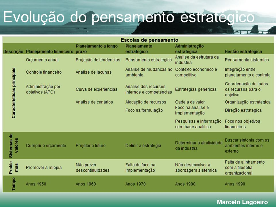 Marcelo Lagoeiro VISÃO MISSÃO, VALORES E POLÍTICAS OBJETIVOS ESTRATÉGICOS ESTRATÉGIAS PROJETOS ESTRATÉGICOS PLANO OPERACIONAL MONITORAMENTO E AVALIAÇÃO ANÁLISE DO MACROAMBIENTE ANÁLISE COMPETITIVA ANÁLISE DO RECURSOS ORGANIZACIONAIS CENÁRIOS 1 - ENTRADA 3 - PLANEJAMENTO DO NEGÓCIO 2 - VISÃO 4 - GESTÃO DIRETRIZES DOS ACIONISTAS BSC Pensamento estratégico Alinhamento estratégico O processo na Prática