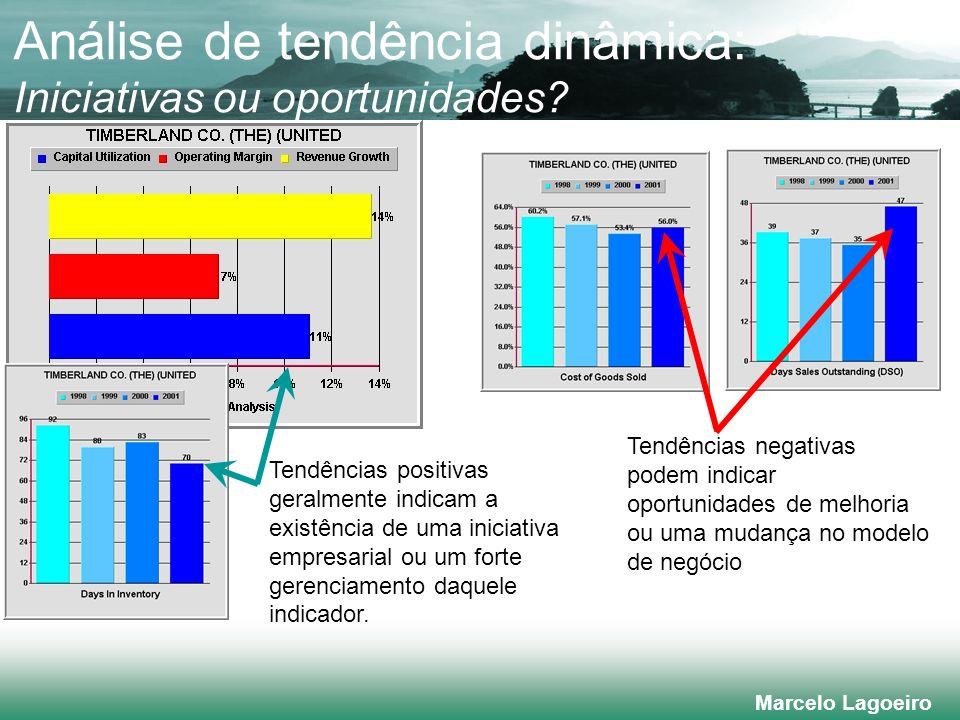 Marcelo Lagoeiro Análise de tendência dinâmica: Iniciativas ou oportunidades.