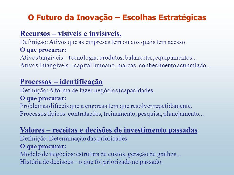 O Futuro da Inovação – Escolhas Estratégicas MOTIVAÇÕES ASSIMETRICAS Motivação: - Uma empresa decide fazer algo que outra empresa especificamente não quer fazer.