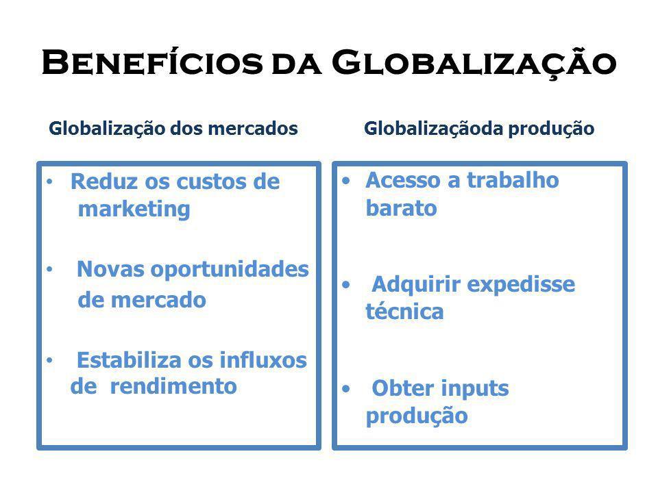 Benefícios da Globalização Globalização dos mercados Reduz os custos de marketing Novas oportunidades de mercado Estabiliza os influxos de rendimento